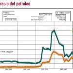 precio del petroleo